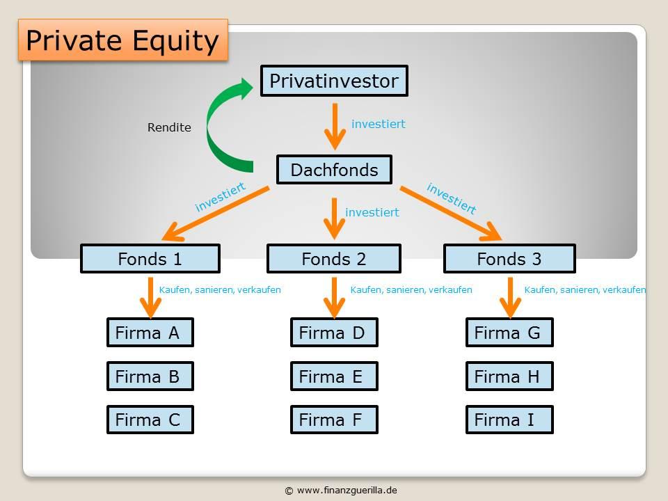 Private Equity Dachfonds