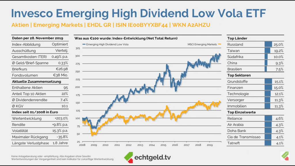 Invesco Emerging High Dividend Low Vola ETF auf Echtgeld.tv