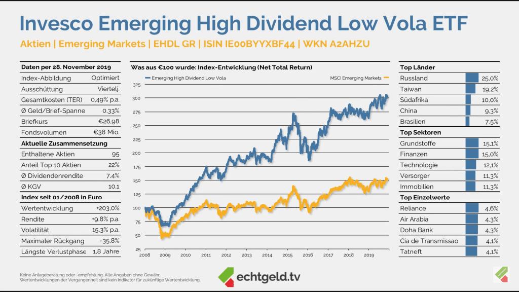 Invesco Emerging High Dividend Low Vola ETF auf Echtgeld.tv