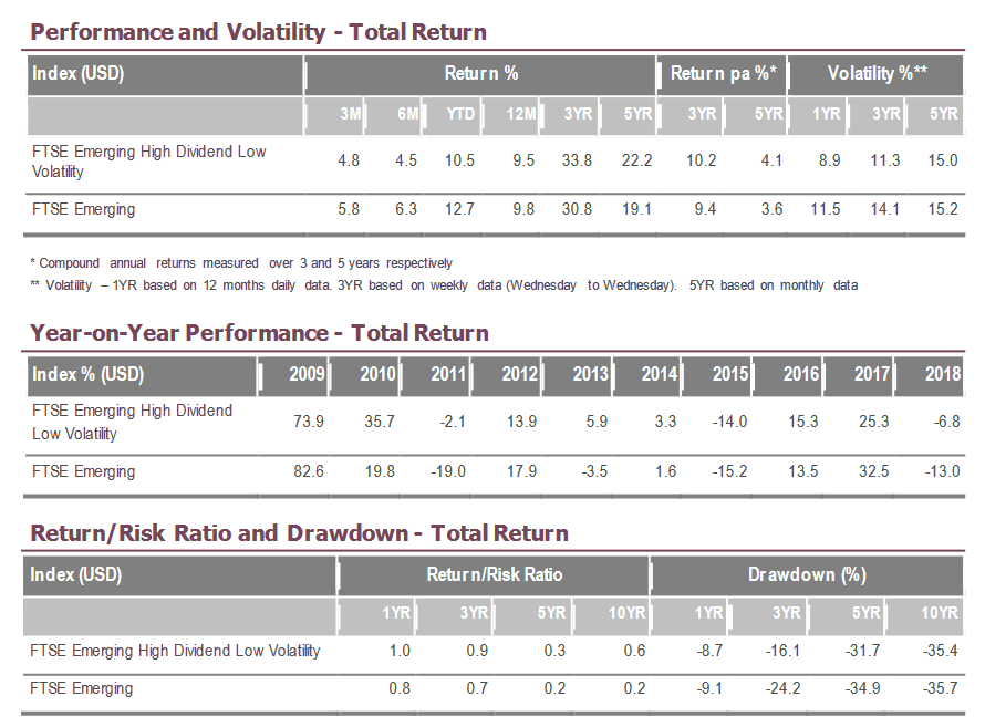 Performancevergleich FTSE Emerging Markets vs. FTSE Emerging High Dividend Low Volatility