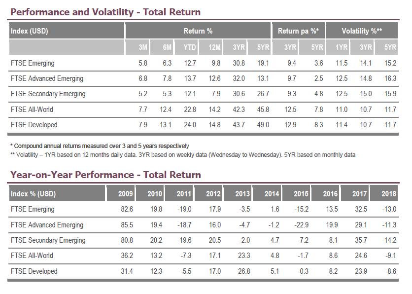 Performance FTSE Emerging Index - Rendite FTSE Emerging Markets
