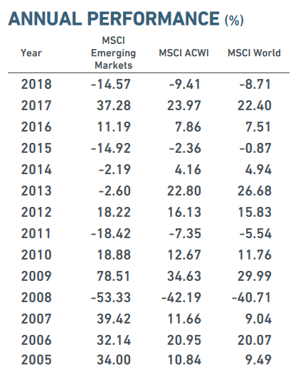 MSCI Emerging Markets Performance - Rendite MSCI Emerging Markets