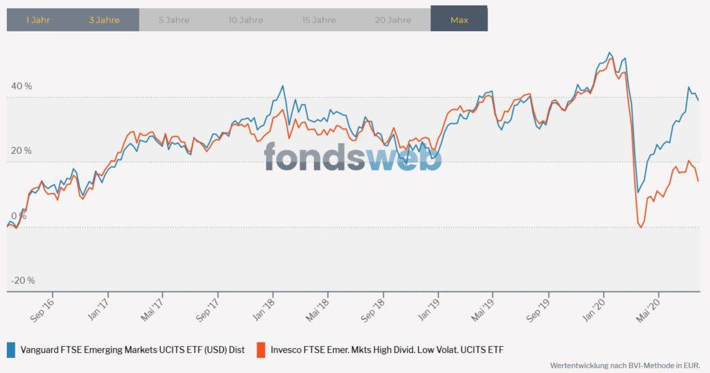 Vergleich FTSE Emerging Markets und Invesco High Dividend Low Volatility ETF