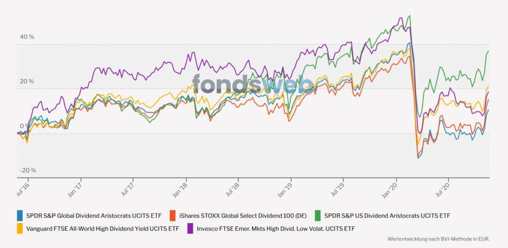 Dividenden-ETFs VErgleich nach Corona