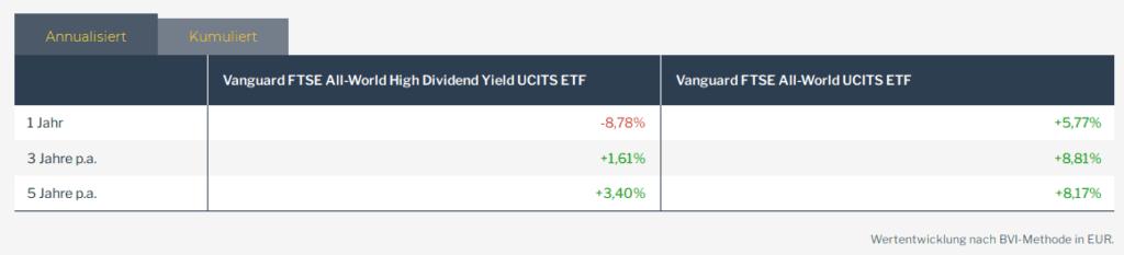 Vergleich Vanguard-ETFs mit und ohne Fokus auf Dividende