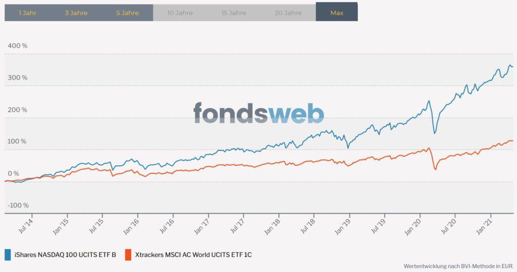 Vergleich ETF MSCI ACWI und ETF NASDAQ 100